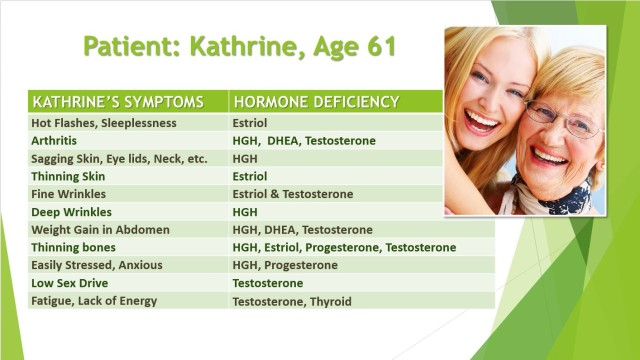 Kathrine's Symptoms - Menopoause & GH