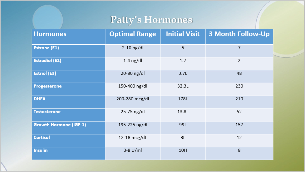Patty's Hormone Labs