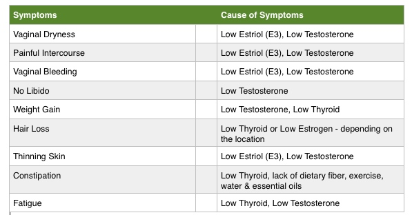 Beckys Symptoms
